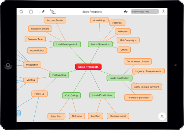 Sales Organization with Mind Maps